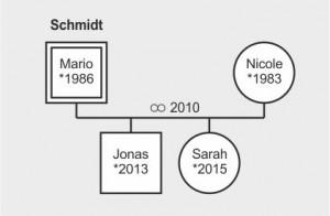 methoden-familienstellen